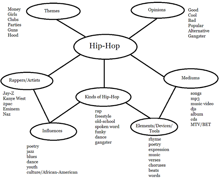 Hip hop semantic word maps mr west 39 s guide to l a for Semantic map template